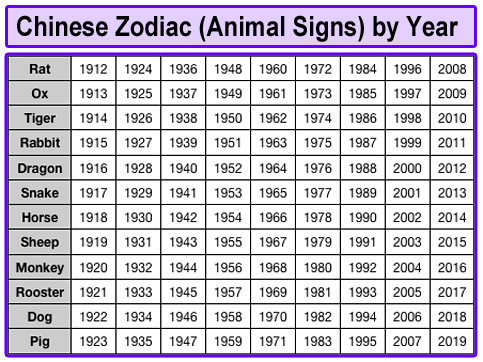 Chinese Zodiac Animals Years Chart Hot Mercury Sashas Page
