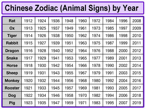 chinese_zodiac